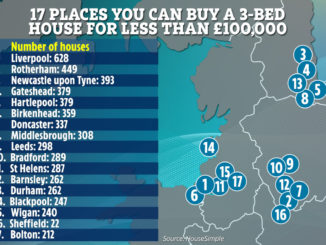 17 UK towns where you can still buy a family house for under £100,000 – The Sun