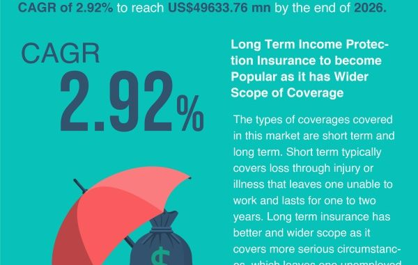 QY Research says Income Protection Insurance Market to Reach US$40726.64 million by 2026